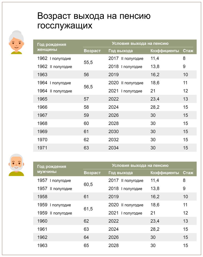 Повышение пенсионного возраста в 2021 году