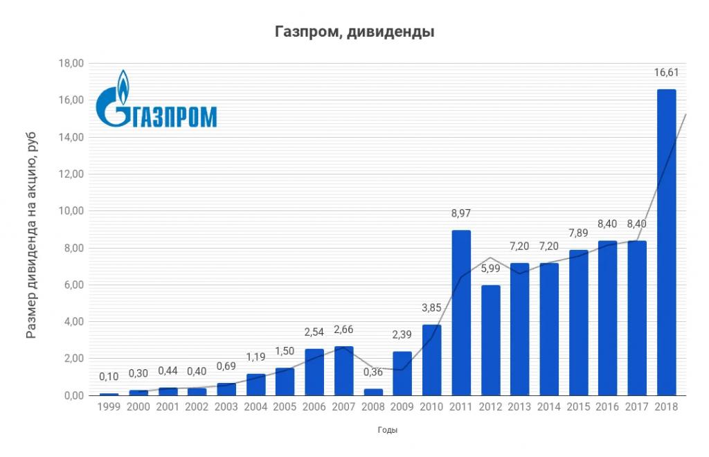Дивиденды Газпрома в 2020 году